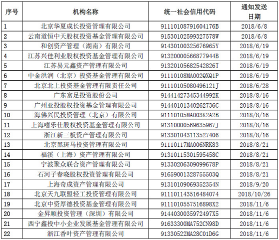 中基协注销22家私募机构 与多家P2P平台关联