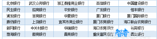 2家银行通过资金存管测评 P2P存管行增至30家