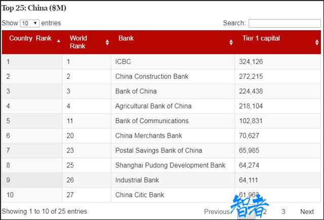 2018全球1000家大银行榜单:中国四大银行首次位列前四名