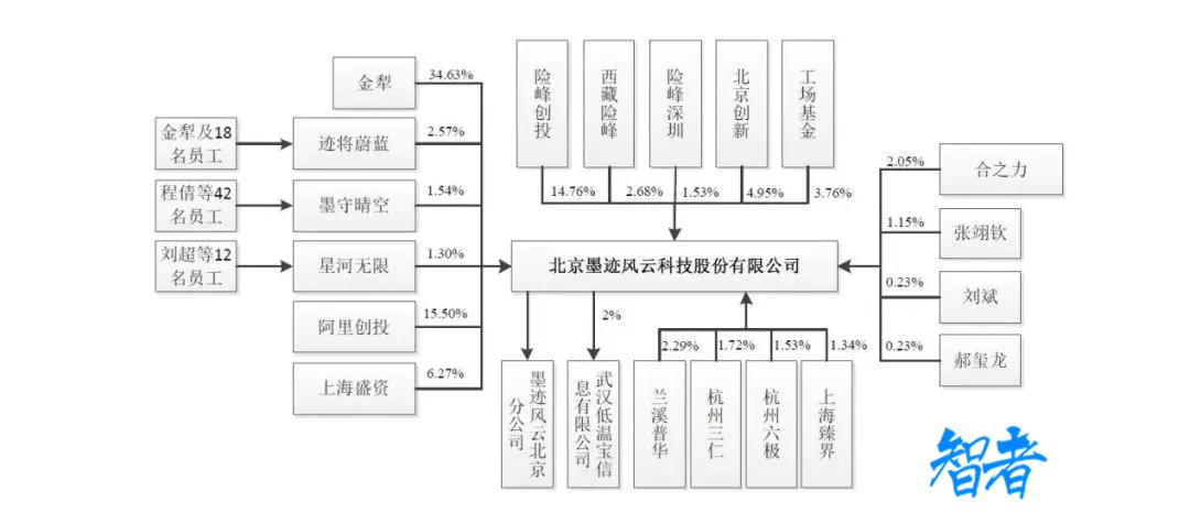 """一众互联网大佬""""翻船""""!墨迹天气IPO首发申请被否"""