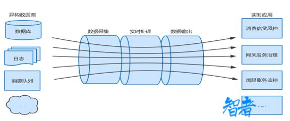 百信银行推出流式计算平台aiStream 已在消费信贷风控项目落地
