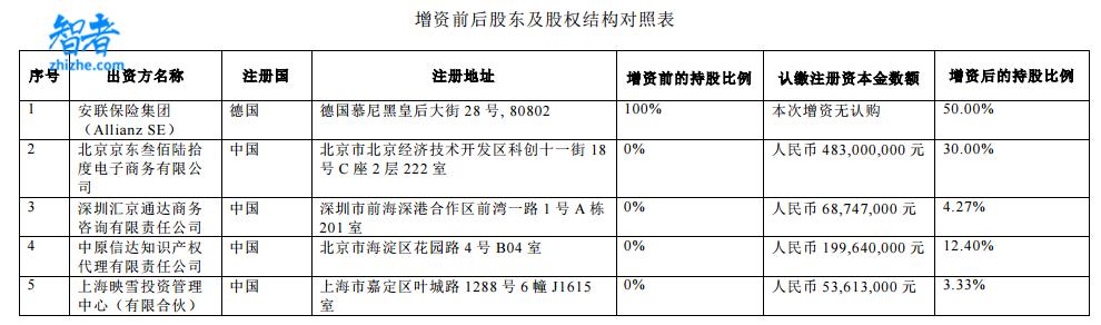 京东终于拿下保险牌照,4.83亿入股安联-第1张图片-智者