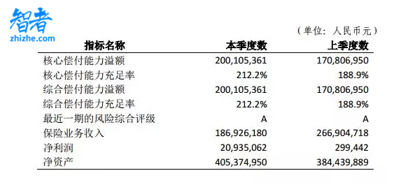 京东终于拿下保险牌照,4.83亿入股安联-第2张图片-智者