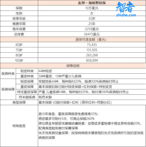 香港主流的重疾险都是储蓄型产品 该不该买?