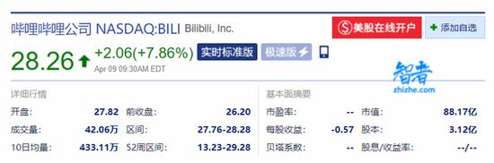 B站获索尼4亿美元战略投资 完成后索尼持股4.98%