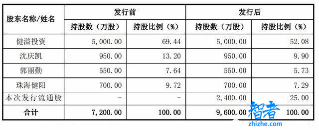 朝阳科技深交所上市:市值24亿 小米耳机生产商是最大客户