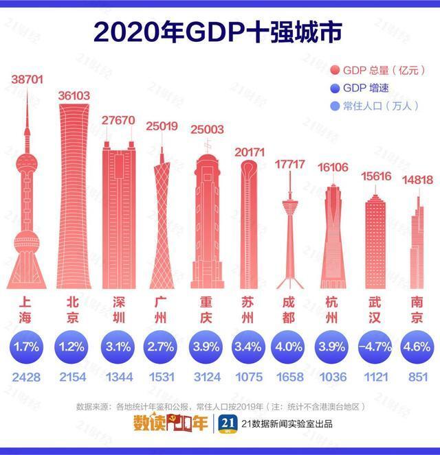 最新中国城市GDP百强榜:长三角占据20席,这个城市骤降39名!